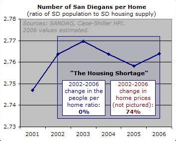 the san diego housing bubble piggington s econo almanac the san diego housing bubble piggington s econo almanac