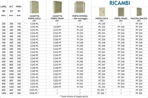 cassette per quadri elettrici serie 200 new cm quadri di distribuzione per