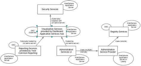 software dependency diagram jazz for service management architecture