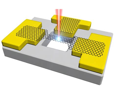 electron transistor graphene penn physicists build and test transistors inside a microscope penn current
