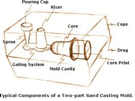 pattern design considerations in casting design engineering