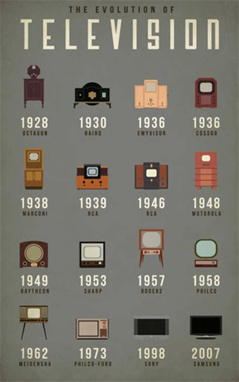 the evolution of the television timeline   timetoast timelines