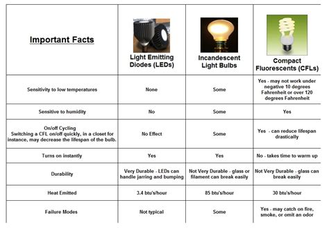 Led Light Bulb Comparison Chart Comparison Chart For Led S Incandescents And Cfl S Led Lighting