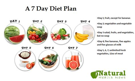 7 day fruit diet a 7 day diet plan that work fast diet plans weight