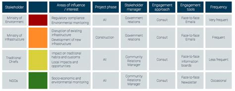 community engagement strategy template image collections