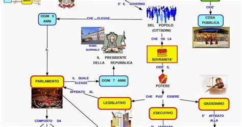 presidente della italiana mappa concettuale repubblica italiana