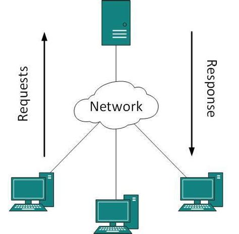 tutorialspoint networking dcn client server model