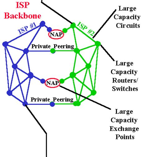 backbone network diagram the big picture by russ haynal