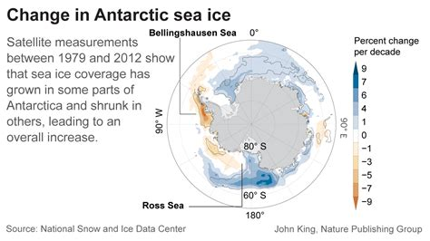why is antarctic sea ice growing physorg news and antarctic sea ice maximum at normal level for first time
