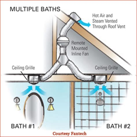 consider a fan located in a square duct bathroom design superbaths clark construction 187 clark