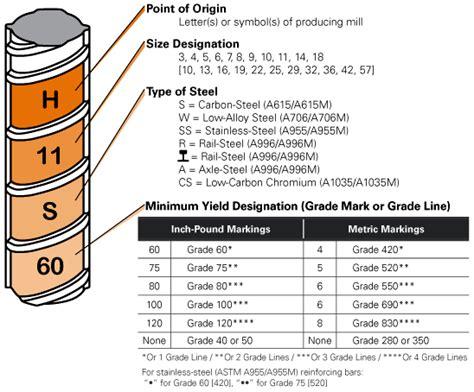 rebar markings properties reinforcing bar guide