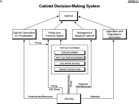 canadian government diagram 17 best images about canadian government 9 on