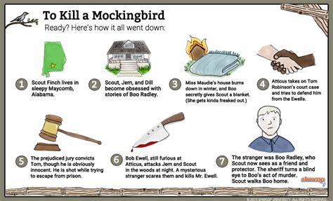 Who Killed William Robinson Essay by To Kill A Mockingbird Summary