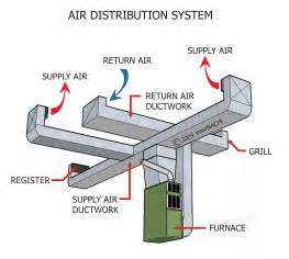 Exhaust Duct System Design Duct Work And Duct Aer Tech