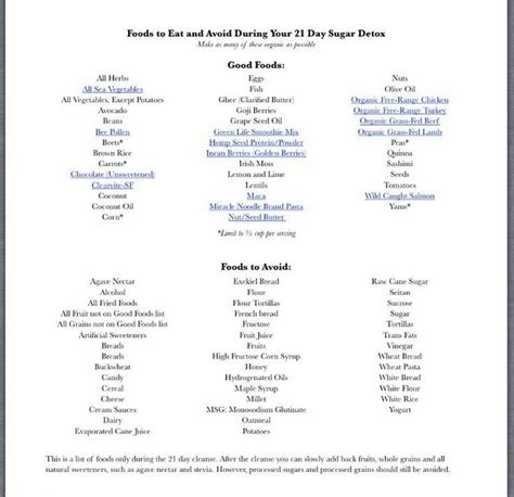 21 Day Sugar Detox Yes Food List by 21 Day Sugar Detox Yes No Foods Healthy Eats