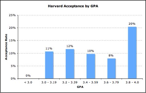 2 2 Gpa For Mba by Gpa Archives Mba Data Guru