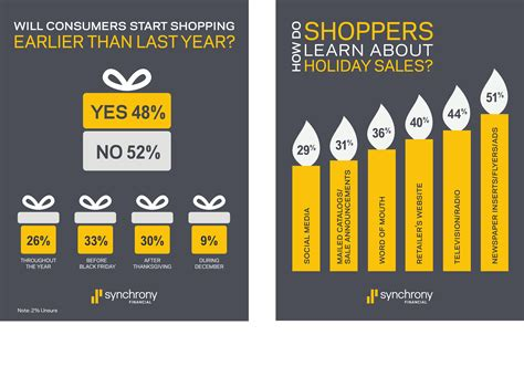 synchrony financial home design credit card holiday retail sales driven by confident shoppers with