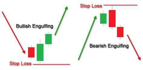 engulfing pattern video a tutorial on mastering the engulfing candlestick pattern