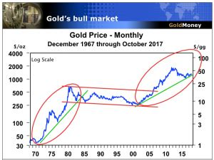positioning yourself for a 'new' bull market in gold