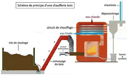 Prix Chaudiere A Granule 440 by Chaufferie 224 Bois Energies Naturels