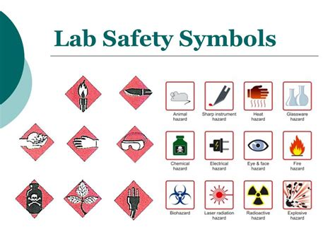 Lab Fire Safety Symbol