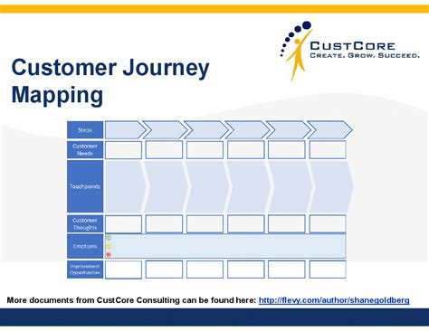 Customer Journey Mapping Guide Templates Powerpoint Customer Journey Template