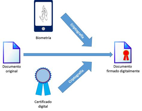 ejemplos de firmas digitales newhairstylesformen2014com elevenpaths blog firma digital de documentos con sealsign i