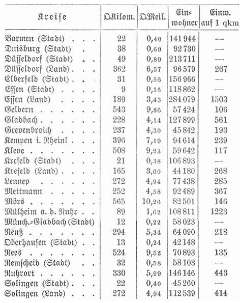 düsseldorf tabelle d 252 sseldorf