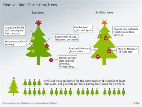 riddles for a fake christmas tree trees plastic or real that s the eco question environment all topics from climate