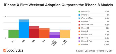 apple x sales iphone x outpaces iphone 8 series in first weekend