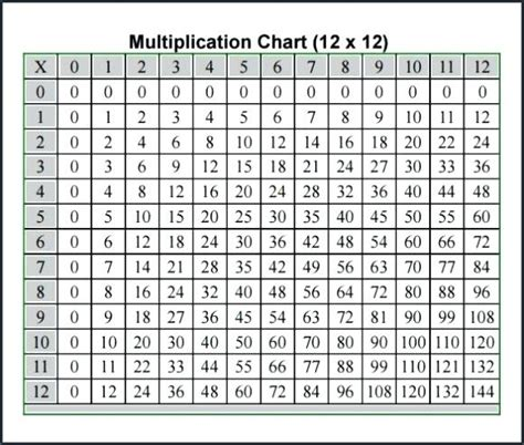 multiplication table chart printable free printable multiplication chart 100 covernostra info