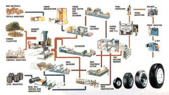 Tire Inner Manufacturing Process Atrm Tires Prodcution