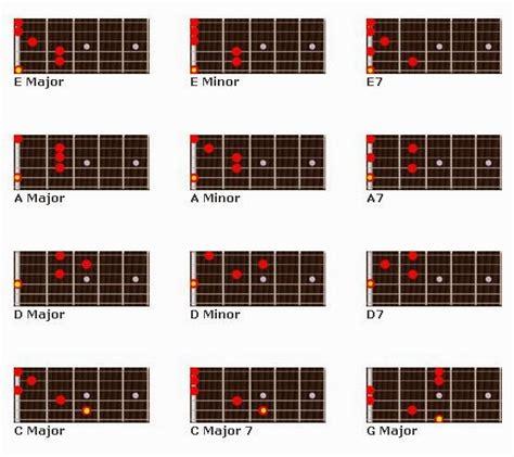 cara bermain gitar lagu peterpan semua tentang kita belajar kunci kunci gitar akustik dari dasar sangat
