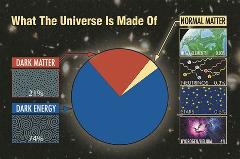 what is a made of what is the universe made of mcdonald observatory