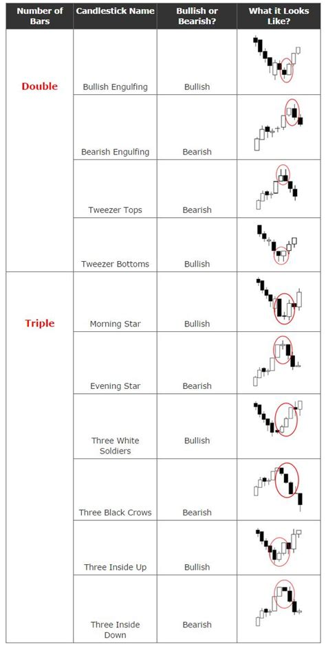 candlestick patterns cheat sheet 135 best images about forex on pinterest day trading