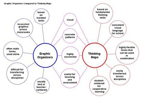 thinking map thinking graphic organizer thinking maps graphic organizers visible thinking