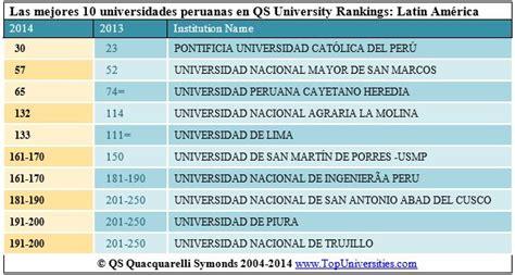 las 100 mejores universidades de amrica 2016 diecis 233 is universidades peruanas entre las top 300 de