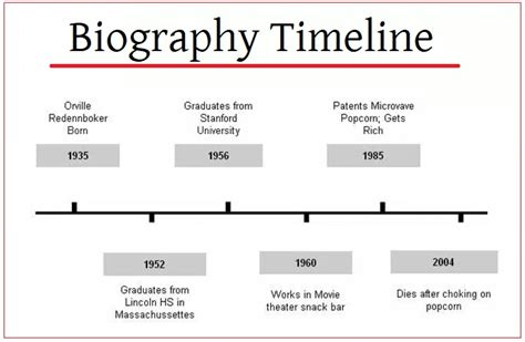 biography website exle 4 biography timeline templates free printable pdf