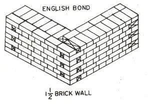 Wall E X E T E Quals bond brick masonry the construction civilthe