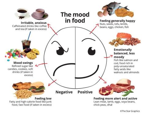 The Clever Kitchen Food And How It Affects Your Moods