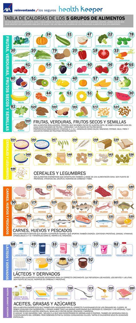 calorias y alimentos tabla de calor 237 as de los 5 grupos de alimentos axa