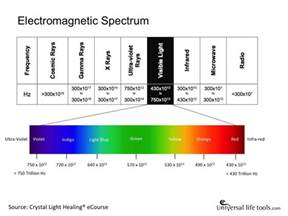 Spectrum Light Part 2 Sounds Of The Cosmos The Healing Sounds Of