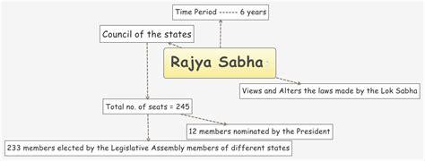 total no of seats in lok sabha rajya sabha xmind library