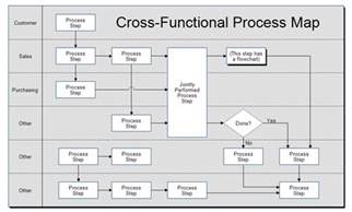 Free Process Mapping Template by Cross Functional Process Map Template