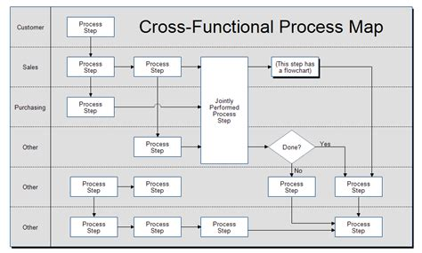 process mapping diagram cross functional process map template
