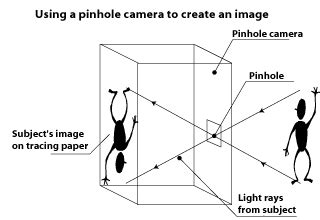 lightbox – camera obscura   oriel colwyn