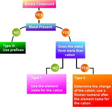 ionic chart tutorial chemical nomenclature chemical nomenclature tutorial