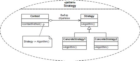 strategy pattern c video а существует ли стратегия development форум