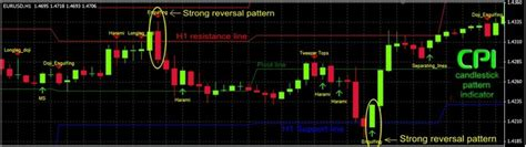 candlestick pattern indicator mq4 forex candlestick pattern indicator v1 5 cpi forex shop