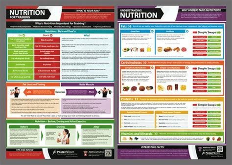 nutrition dissertation ideas posters poster layout and nutrition on